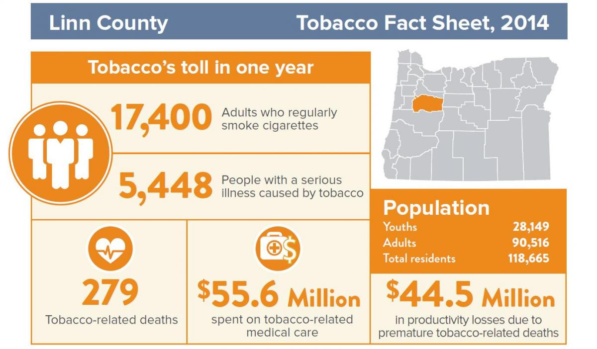 Tobacco Prevention And Education Linn County Department Of Health